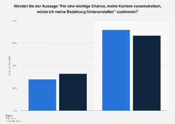 Umfrage in Deutschland zur Relevanz von Karriere und Beziehung nach Geschlecht 2019