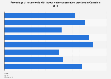 Share of Canadian households with water conservation practices 2017