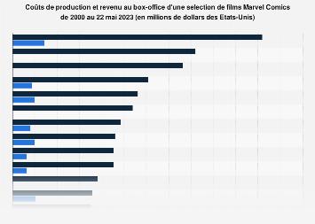 Coûts de production et revenu global du box office des films Marvel 2002-2019