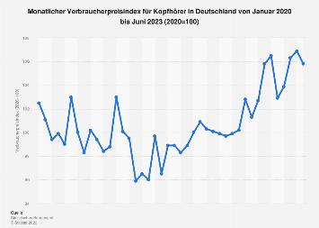 Verbraucherpreisindex für Kopfhörer in Deutschland bis Juli 2019