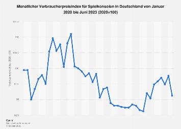 Verbraucherpreisindex für Spielkonsolen in Deutschland bis Juli 2019