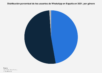 Distribución porcentual por género de los usuarios de WhatsApp en España 2019