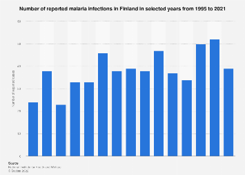 Number of reported malaria infections in Finland 1995-2018