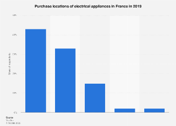 Purchase locations of electrical appliances in France 2019