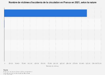 Nombre de victimes d'accidents de la circulation par nature en France 2017