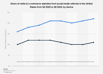 E-commerce referral traffic in the U.S. 2019, by device