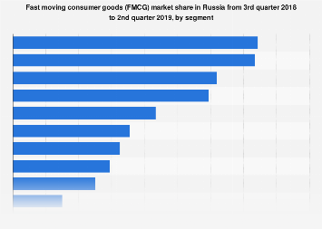 FMCG market value share in Russia 2017-2018, by segment