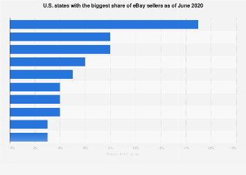 U S Ebay Sellers Share By State 2020 Statista