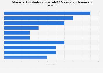 Leo Messi: títulos conseguidos con el FC Barcelona hasta 2019
