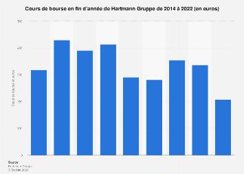 Cours de bourse en fin d'année du groupe Hartmann 2014-2018