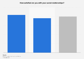People feeling satisfied with their relationships in Finland 2018, by gender