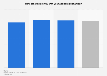 People feeling satisfied with their relationships in Finland 2018, by age group