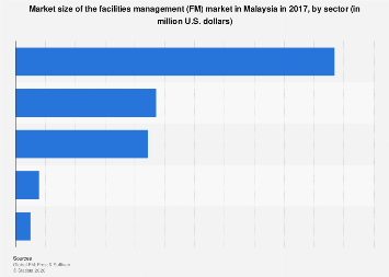 Malaysia Market Size Of Facilities Management Fm By Sector 2017 Statista