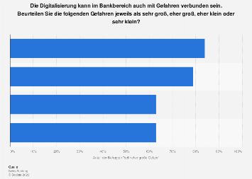 Beurteilung von Gefahren durch die Digitalisierung im Bankbereich in der Schweiz 2019