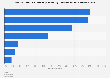 Preferred vendors for buying craft beer in India 2019