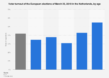 European elections voter turnout in the Netherlands 2019, by age