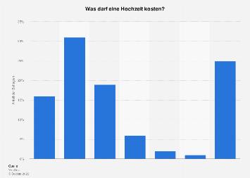 Umfrage unter Deutschen zu Kosten einer Hochzeit 2019