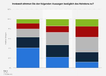 Einstellung der Deutschen zum Heiraten 2019
