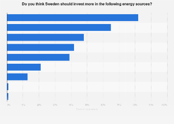 Opinions about different energy sources in Sweden 2018