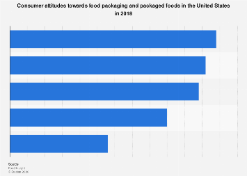 Consumer attitudes towards packaged foods in the United States in 2018
