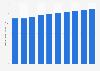 Valeur des cotisations des assurances de biens et de responsabilité France 2008-2017
