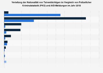 Nationalität von Tatverdächtigen im Vergleich von PKS und AfD-Meldungen 2018