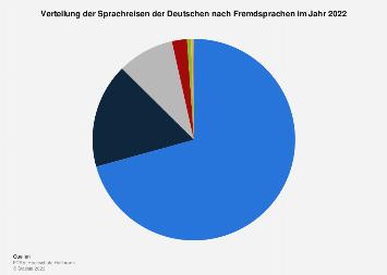 Verteilung der Sprachreisen der Deutschen nach Fremdsprachen 2018