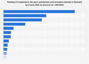 Ranking of sport, amusement, and recreation companies in Denmark 2019, by turnover