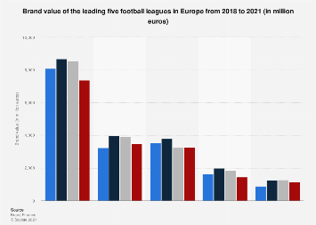 Big-Five football leagues in Europe 2018-2019, by brand value