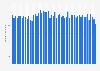 Anzahl der monatlichen Visits von ebay-kleinanzeigen.de bis Juli 2019