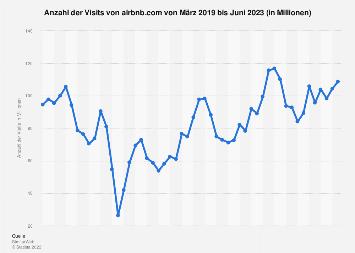 Anzahl der monatlichen Visits von airbnb.com bis Juli 2019