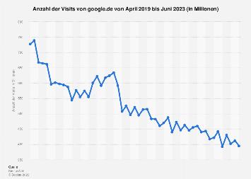 Anzahl der monatlichen Visits von google.de bis August 2019