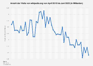 Anzahl der monatlichen Visits von wikipedia.org bis Oktober 2019