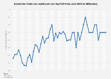 Anzahl der monatlichen Visits von reddit.com bis Juli 2019