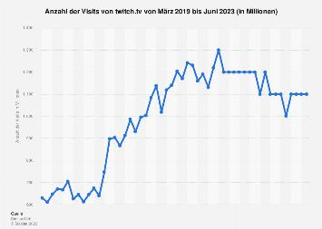 Anzahl der monatlichen Visits von twitch.tv bis Juli 2019