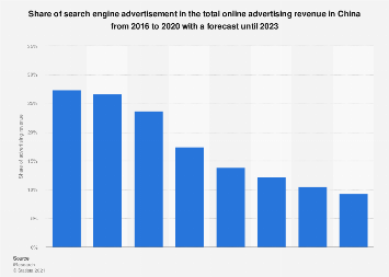 Search engine advertisement share in total advertising revenue in China 2015-2021