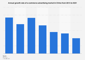 E-commerce advertising market growth rate in China 2015-2021