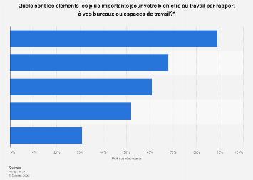 Bien-être au travail : éléments importants concernant l'espace de travail France 2018
