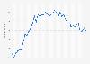 Anzahl der monatlichen Visits von duckduckgo.com bis August 2019