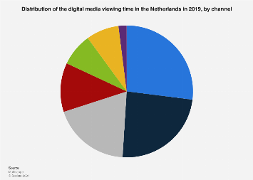 Distribution of the digital media viewing time in the Netherlands 2019, by channel