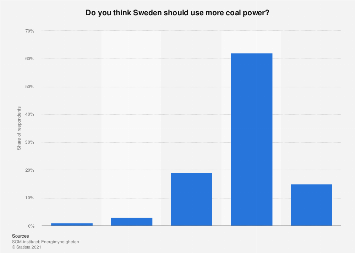 Opinions about use of coal power in Sweden 2018