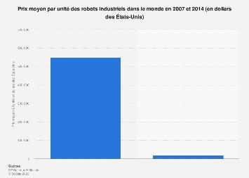 Coût moyen des robots industriels dans le monde 2007-2014