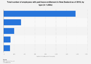 Employees with paid leave entitlement by type New Zealand 2018
