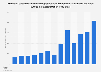 Number of battery electric vehicle registrations in the EU for 2015-2019