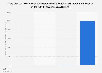 Download-Geschwindigkeit der verschiedenen Handy-Netze in der Schweiz 2019