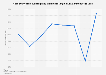 Russia: industrial production index 2012-2020