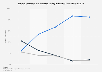 Perception of homosexuality in France 1975-2019