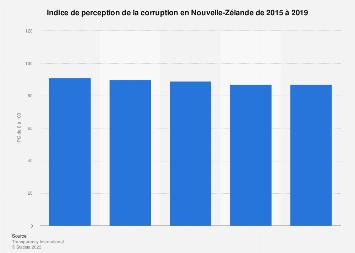Nouvelle-Zélande : appréciation du niveau de corruption 2015-2018