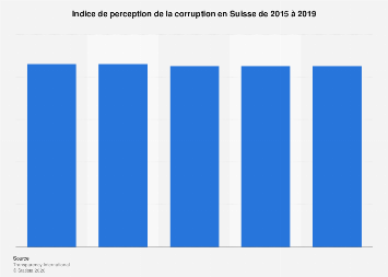 Suisse : appréciation du niveau de corruption 2015-2018