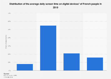 Average daily screen time on digital devices among French people 2019